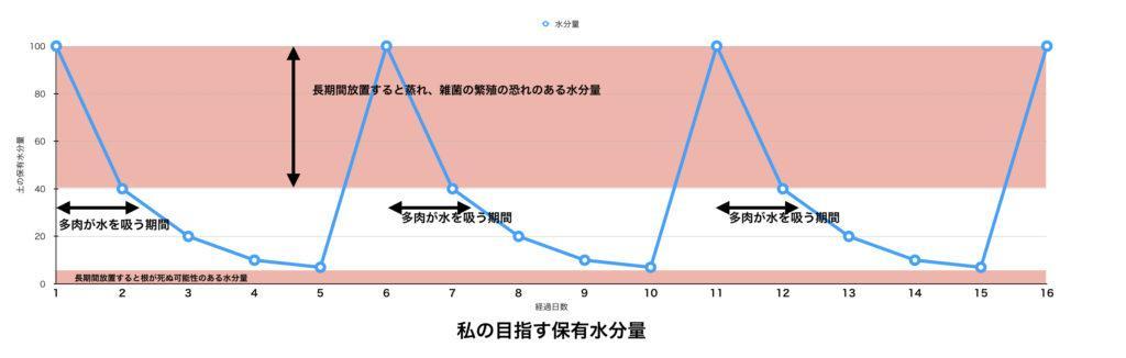 私の理想的なグラフ