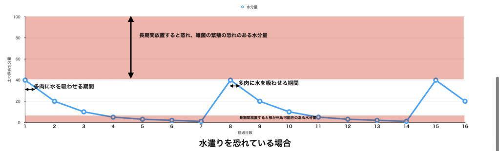 ダメなグラフ1