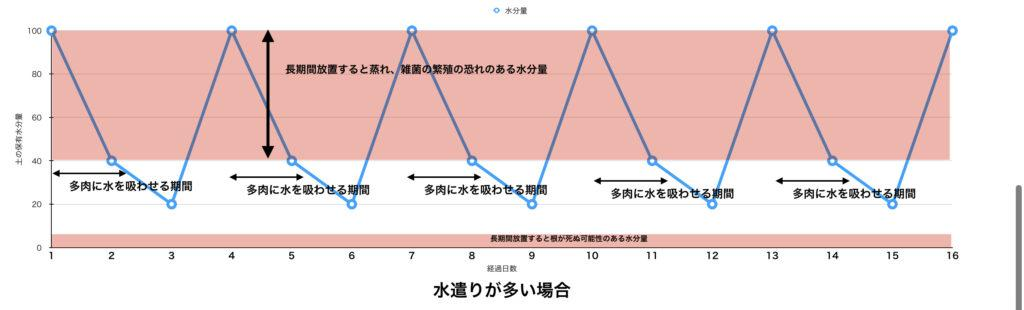 ダメなグラフ3