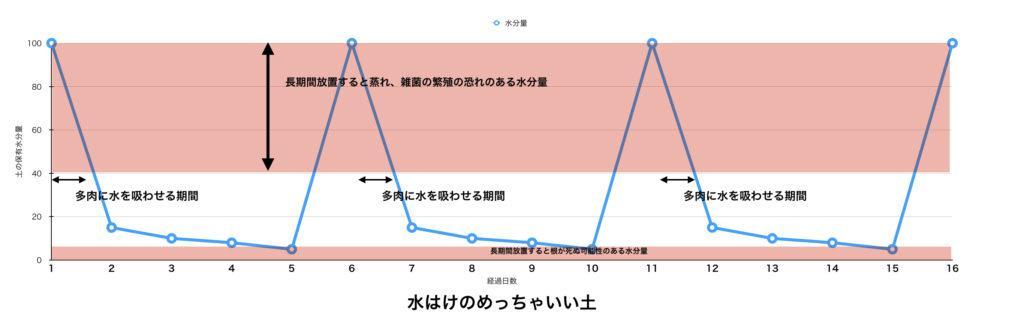 おすすめのグラフ