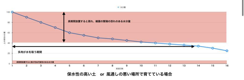 ダメなグラフ2